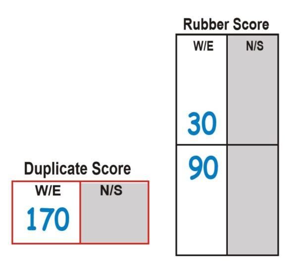 Duplicate-Score